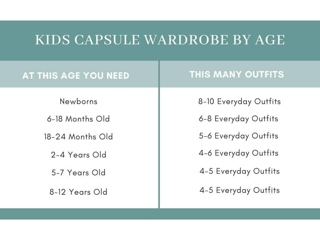 kids capsule wardrobe by age chart